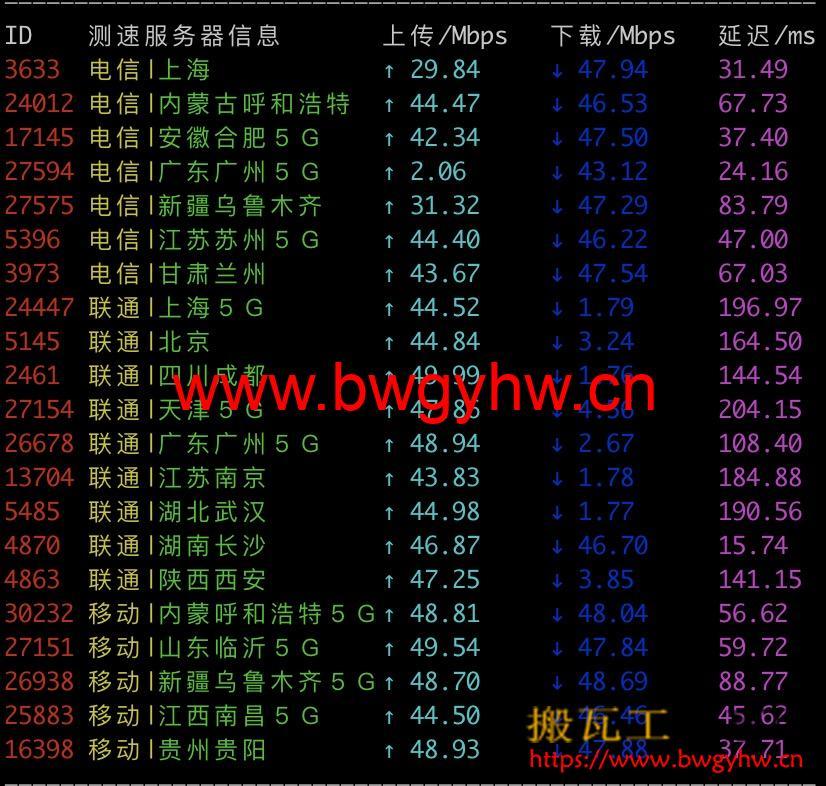 香港PCCW速度测试