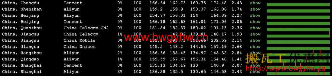 搬瓦工DC9 CN2 GIA丢包率测试结果