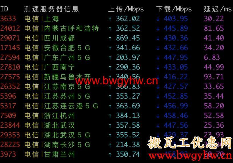 搬瓦工香港CN2 GIA电信测速