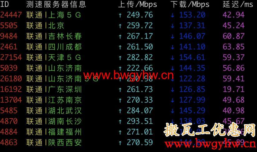 搬瓦工香港CN2 GIA联通测速