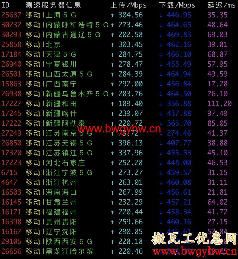 搬瓦工香港CN2 GIA移动测速