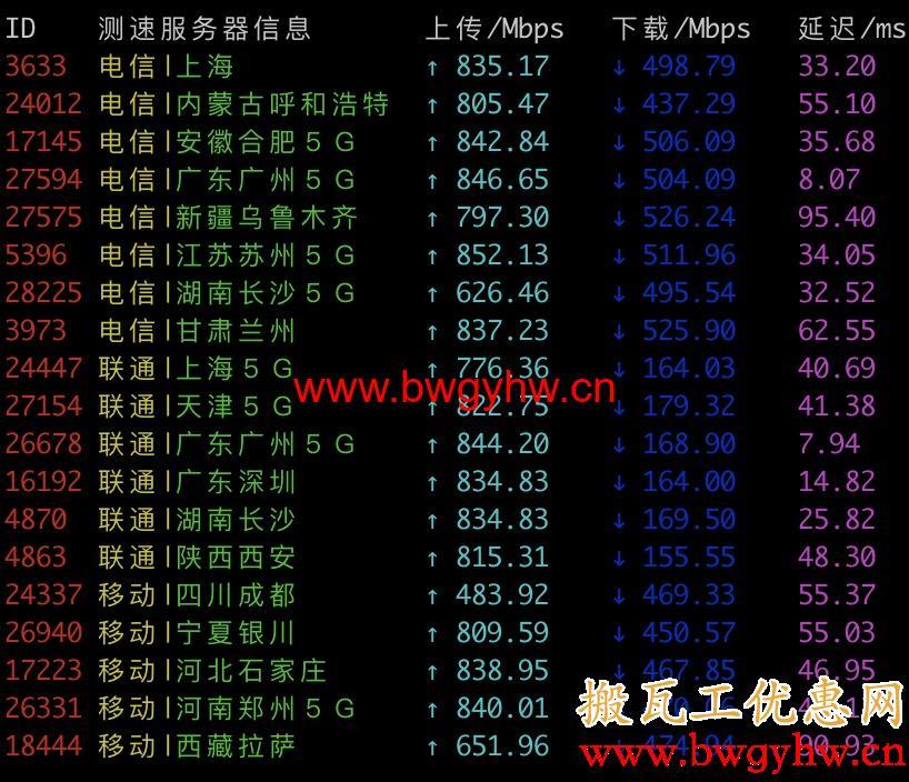 搬瓦工香港CN2 GIA速度评测